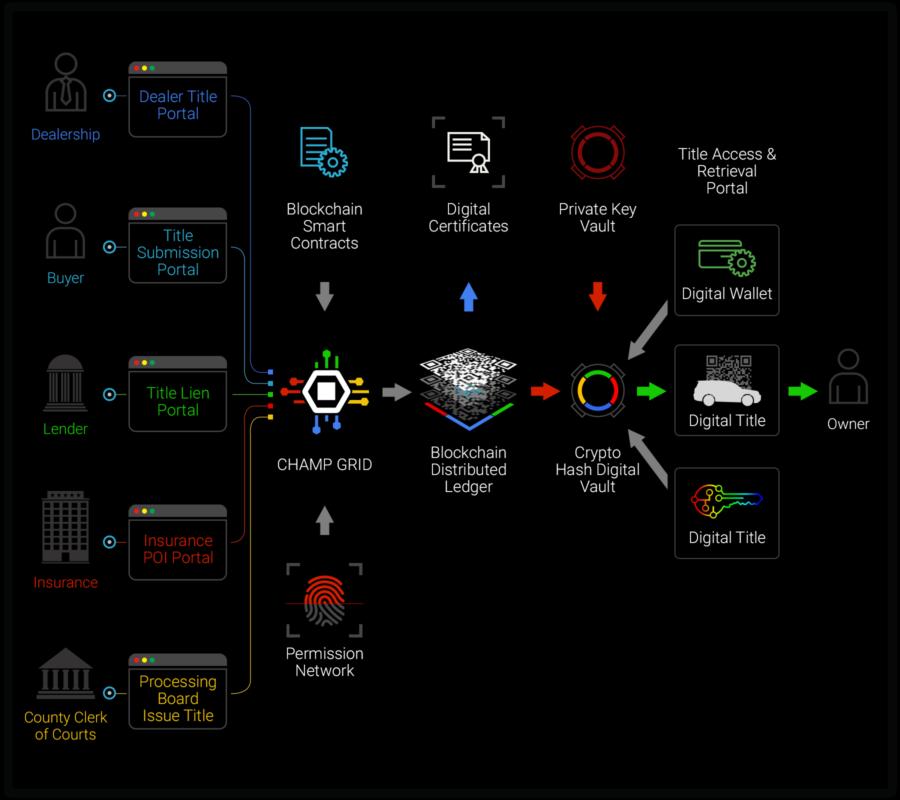 CHAMPTitle Blockchain Ledger