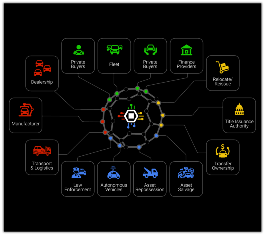 CHAMPtitles   Optimizing Vehicle Title Management