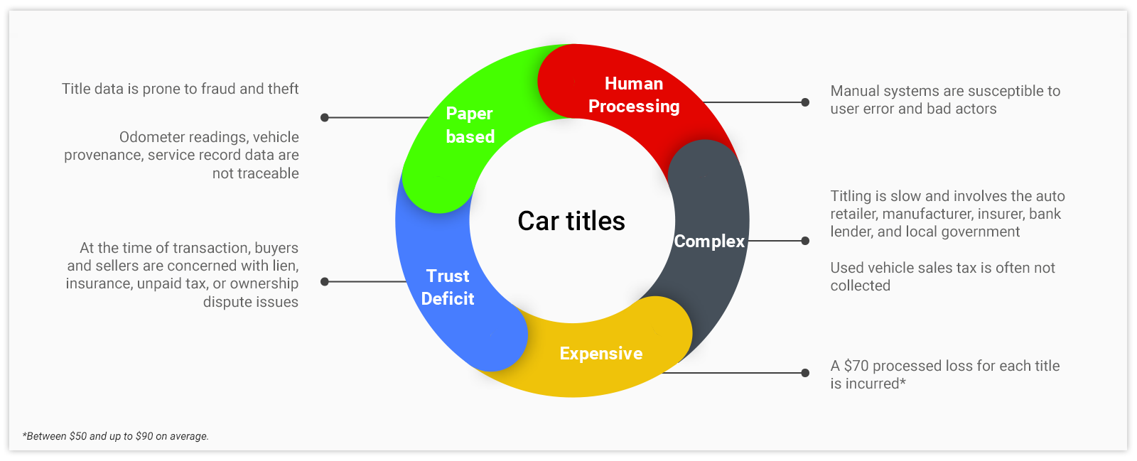 Car Titles by CHAMPtitles